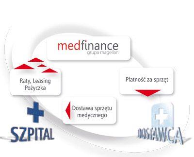 Finansowanie MEDFinance S.A.